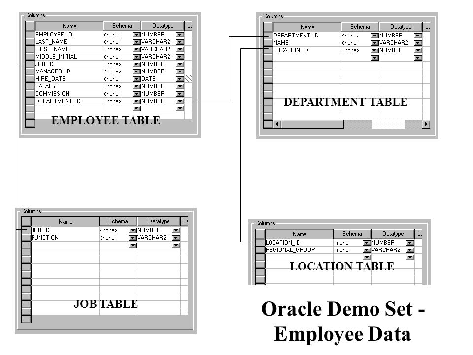 Oracle Demo Set - Employee Data
