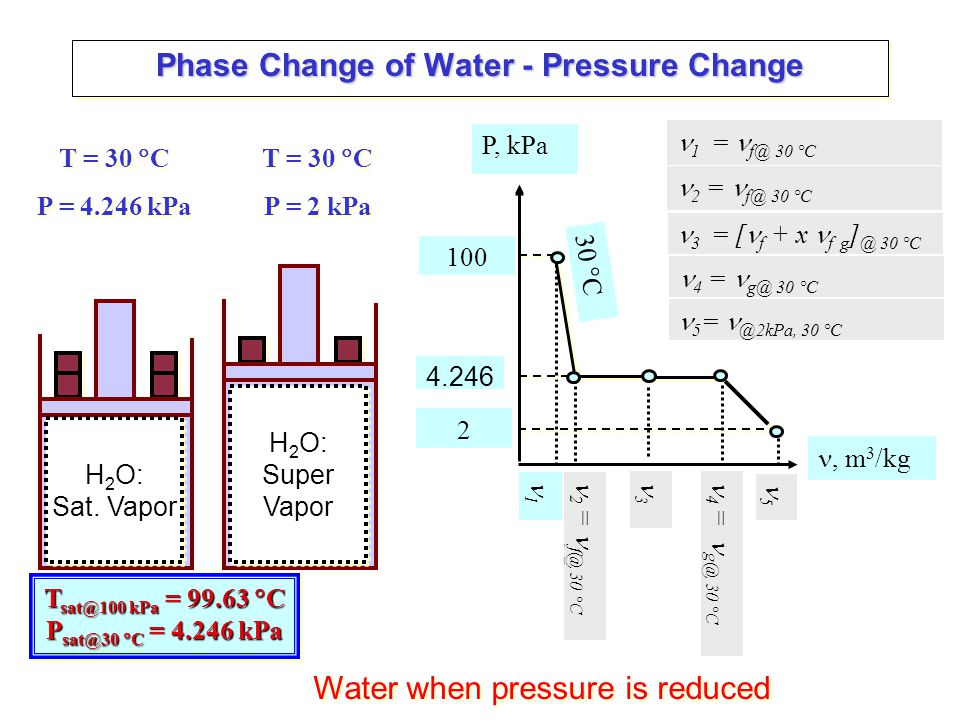 Phase Change of Water - Pressure Change
