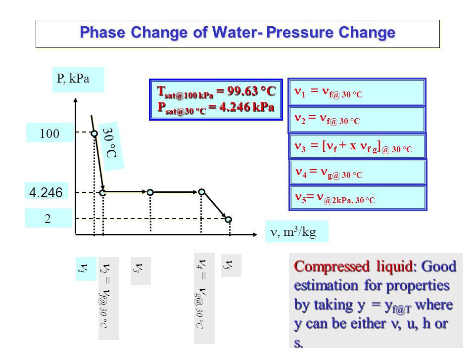 Phase Change of Water- Pressure Change