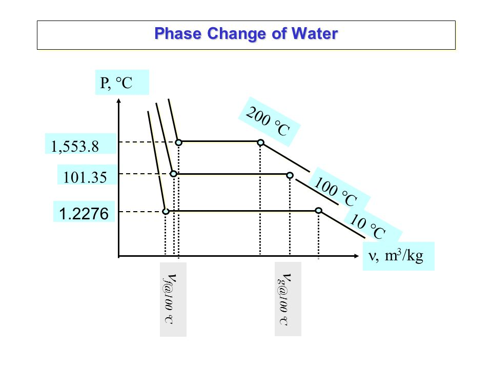 Phase Change of Water g@100 C P, C , m3/kg 101.35 100 C f@100 C 1,553.8 200 C 1.2276 10 C