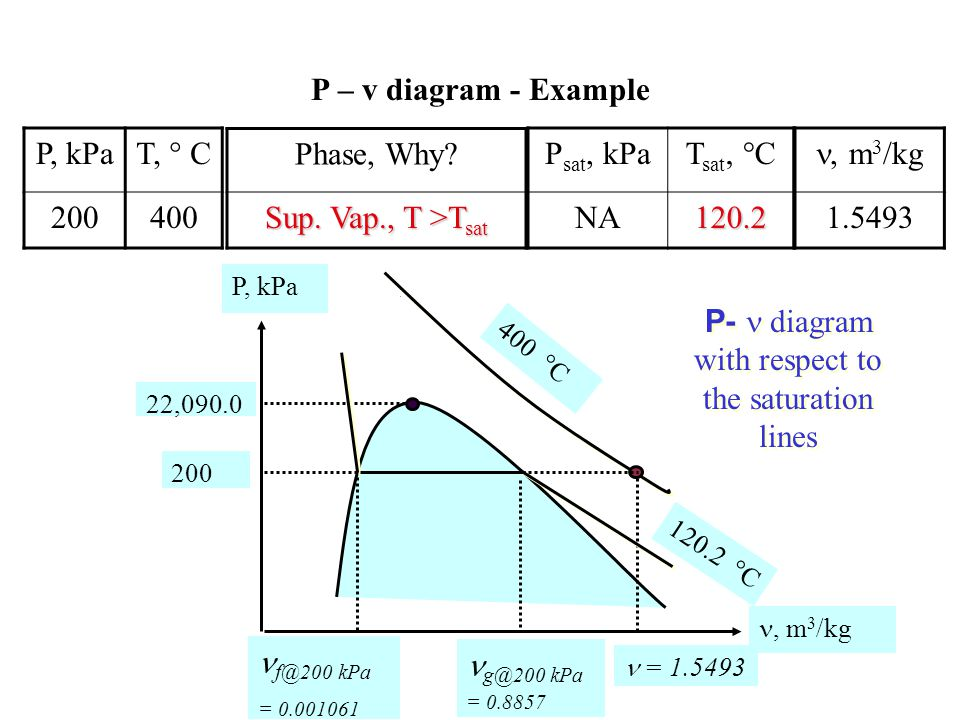 P-  diagram with respect to the saturation lines