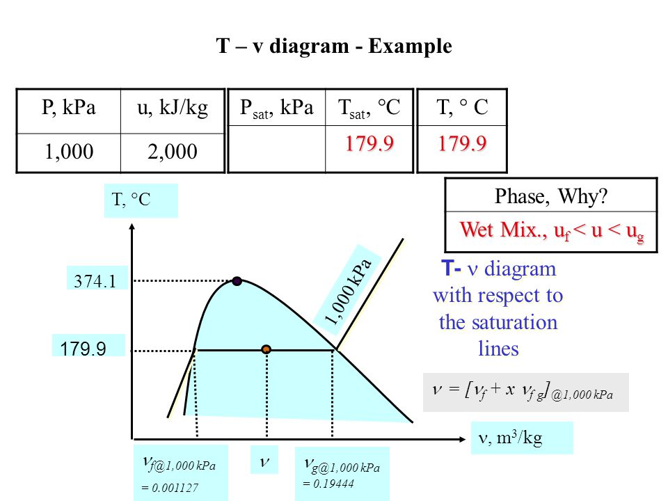 T-  diagram with respect to the saturation lines