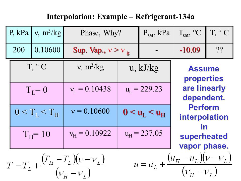 Interpolation: Example – Refrigerant-134a