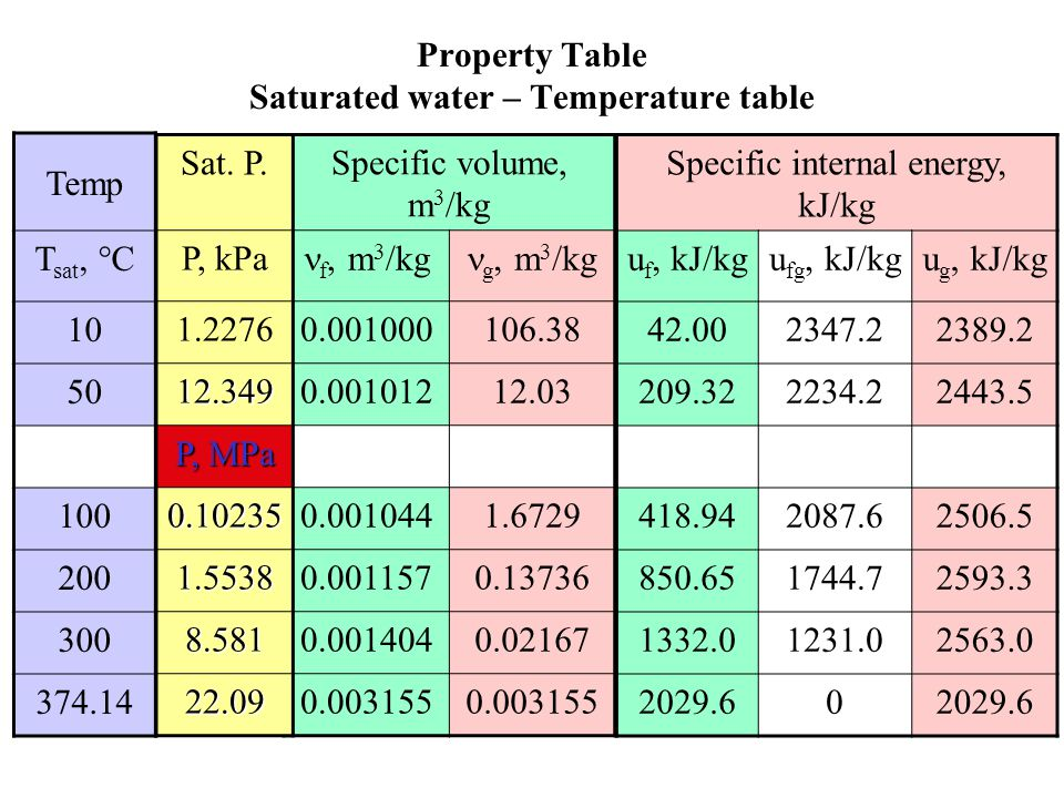 Property Table Saturated water – Temperature table
