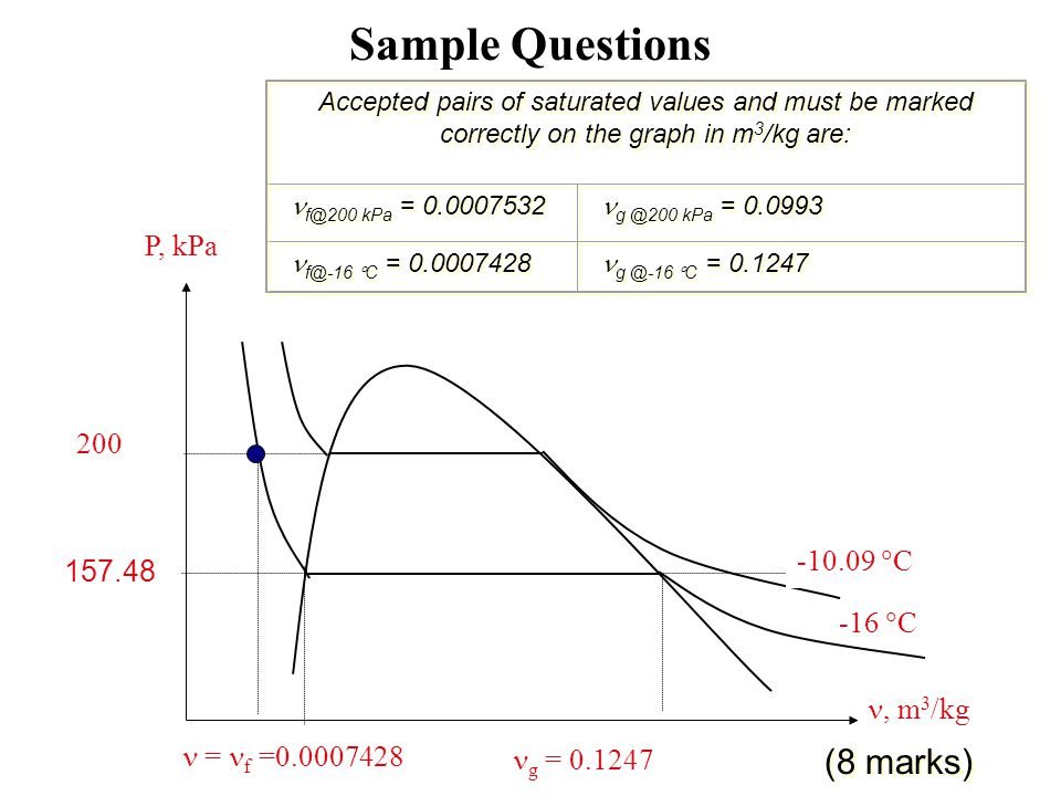 Sample Questions (8 marks) P, kPa 200 -10.09 C 157.48 -16 C , m3/kg