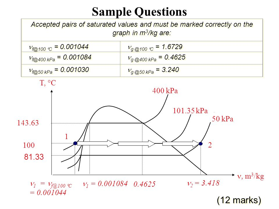 Sample Questions (12 marks) T, C 400 kPa 101.35 kPa 50 kPa 143.63 1