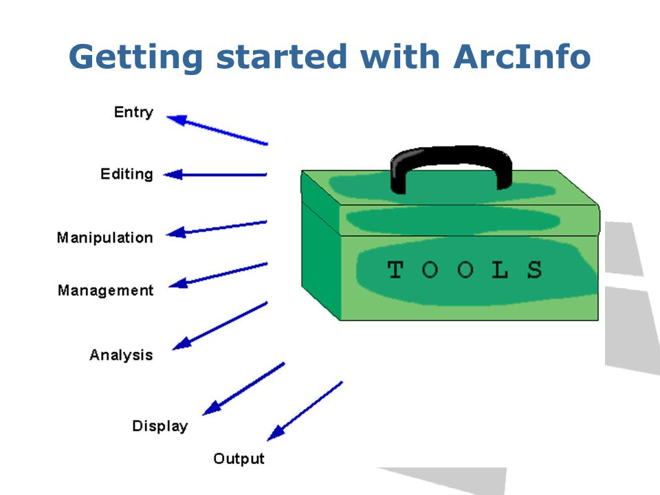 Getting started with ArcInfo