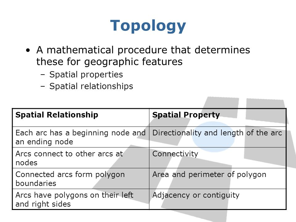 Topology A mathematical procedure that determines these for geographic features. Spatial properties.