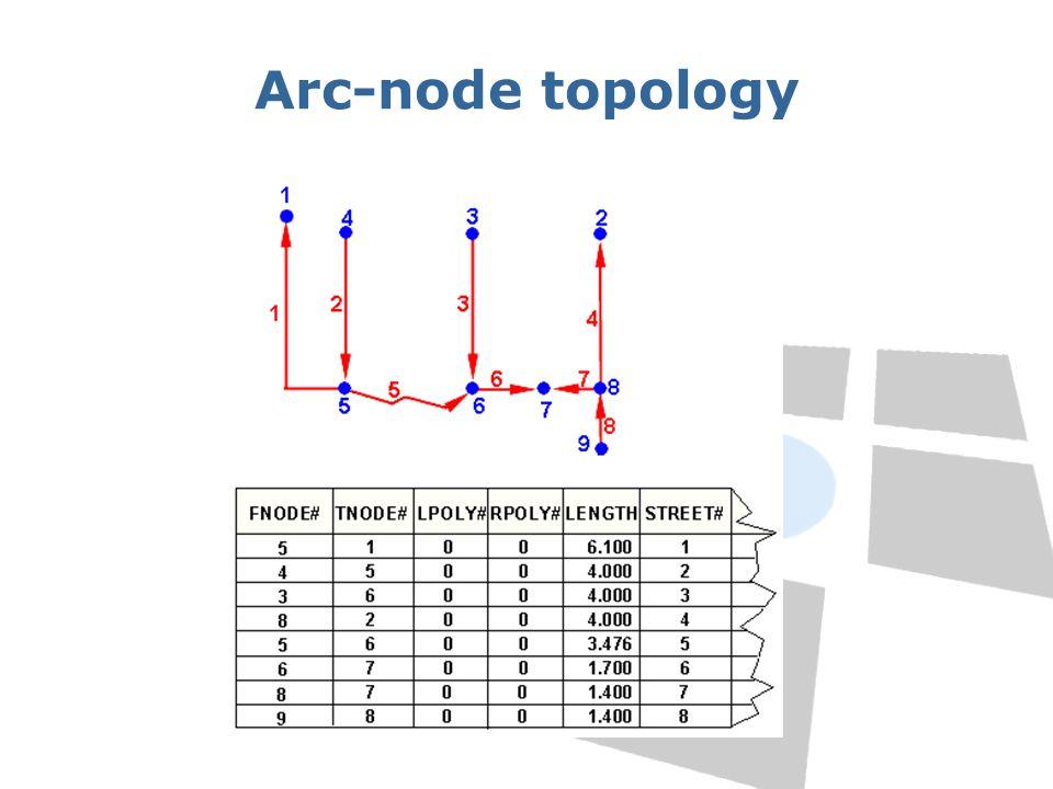 Arc-node topology