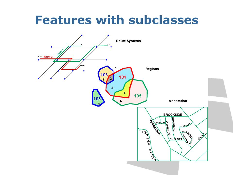 Features with subclasses
