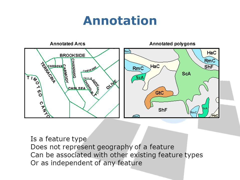 Annotation Is a feature type Does not represent geography of a feature