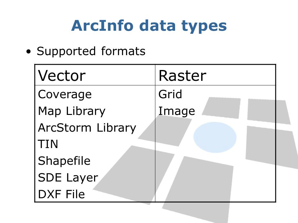 ArcInfo data types Vector Raster Supported formats Coverage