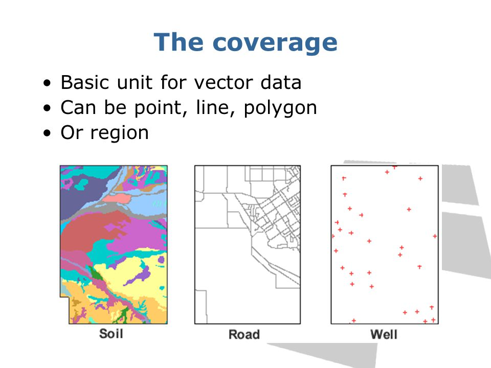 The coverage Basic unit for vector data Can be point, line, polygon