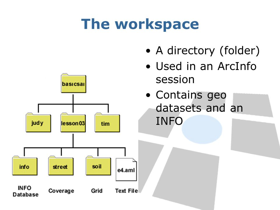 The workspace A directory (folder) Used in an ArcInfo session