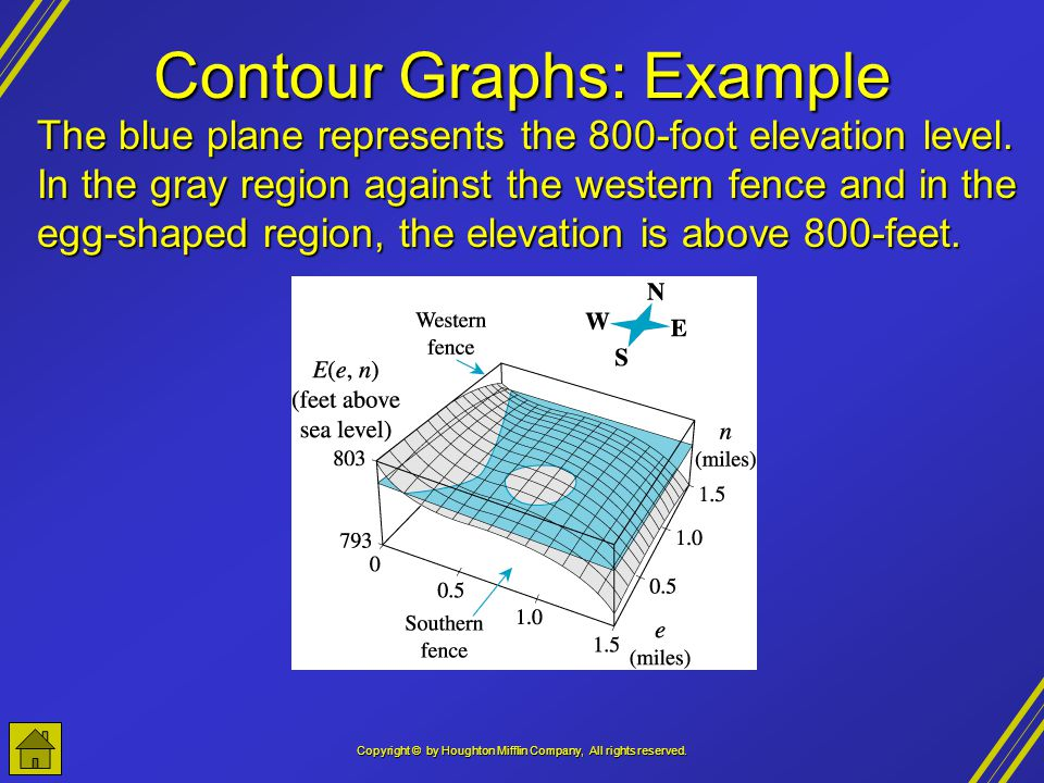 Contour Graphs: Example
