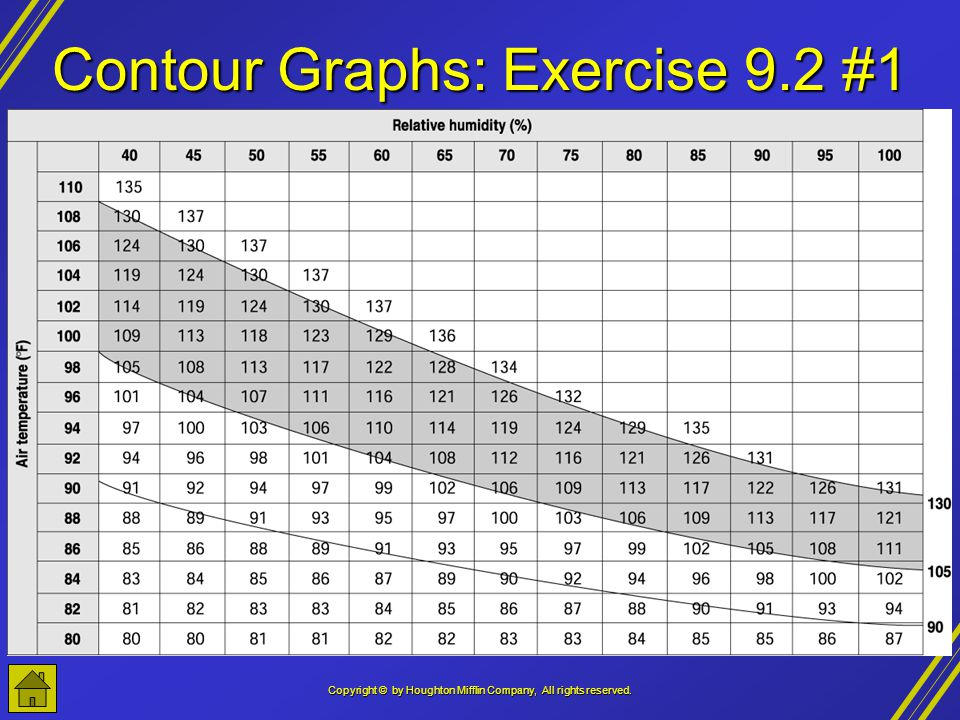 Contour Graphs: Exercise 9.2 #1