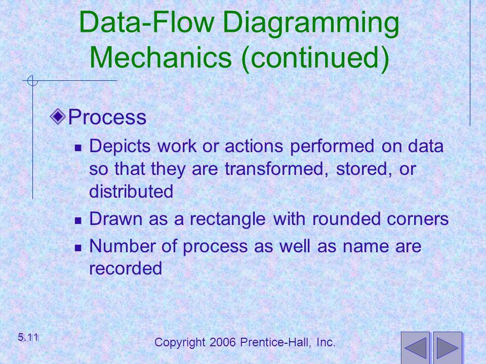 Data-Flow Diagramming Mechanics (continued)
