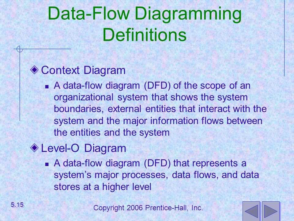 Data-Flow Diagramming Definitions