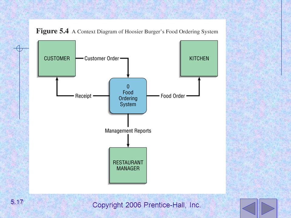 Copyright 2006 Prentice-Hall, Inc.