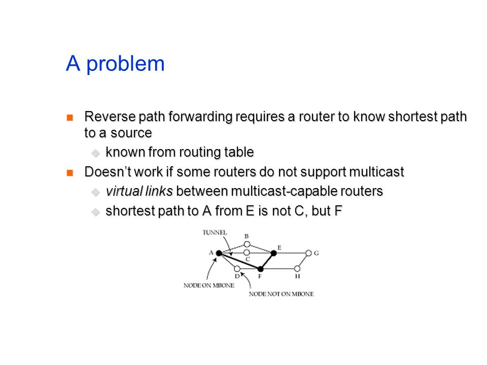 A problem Reverse path forwarding requires a router to know shortest path to a source. known from routing table.