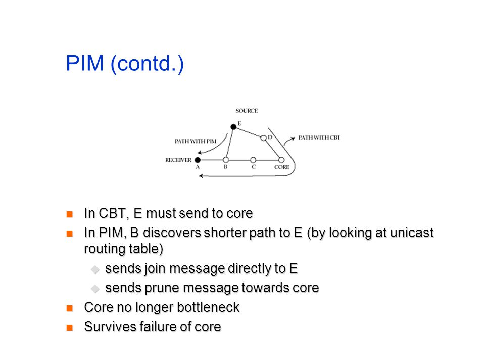 PIM (contd.) In CBT, E must send to core