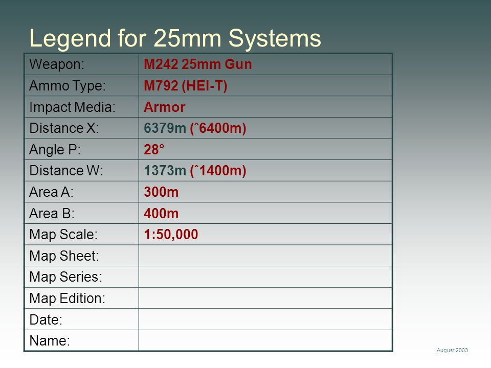 Legend for 25mm Systems Weapon: M242 25mm Gun Ammo Type: M792 (HEI-T)