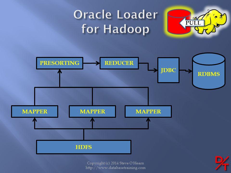 Oracle Loader for Hadoop