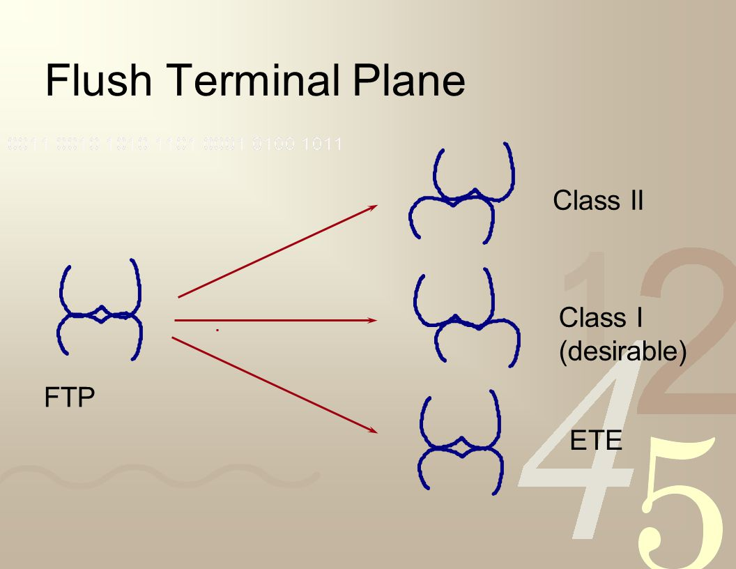 Flush Terminal Plane Class II Class I (desirable) FTP ETE