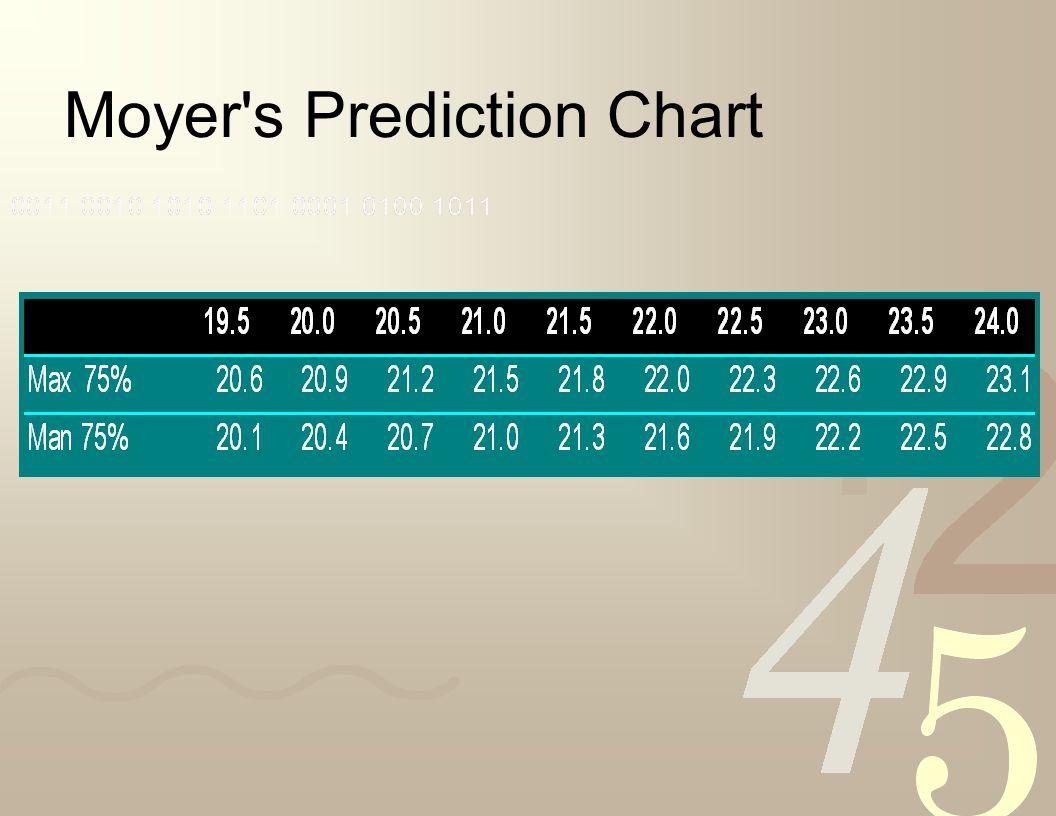 Moyer s Prediction Chart