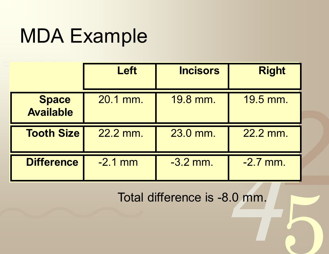 MDA Example Total difference is -8.0 mm. Left Incisors Right