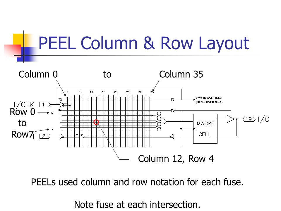 PEEL Column & Row Layout