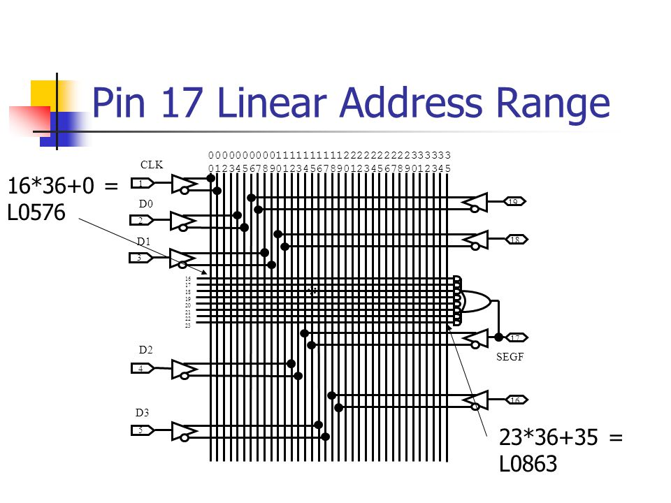 Pin 17 Linear Address Range