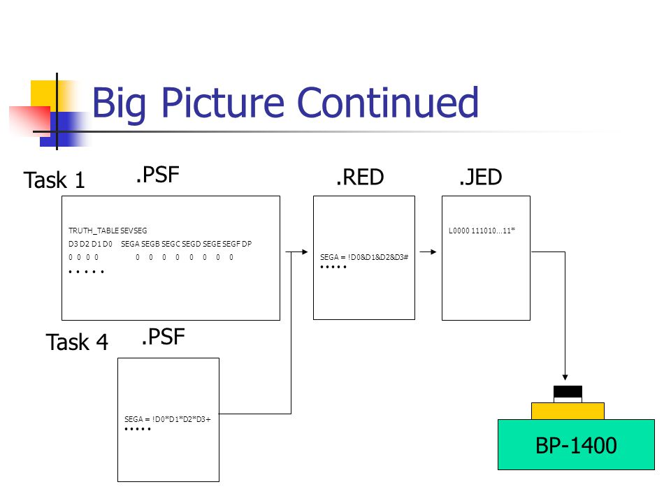 Big Picture Continued .PSF Task 1 .RED .JED .PSF Task 4 BP-1400
