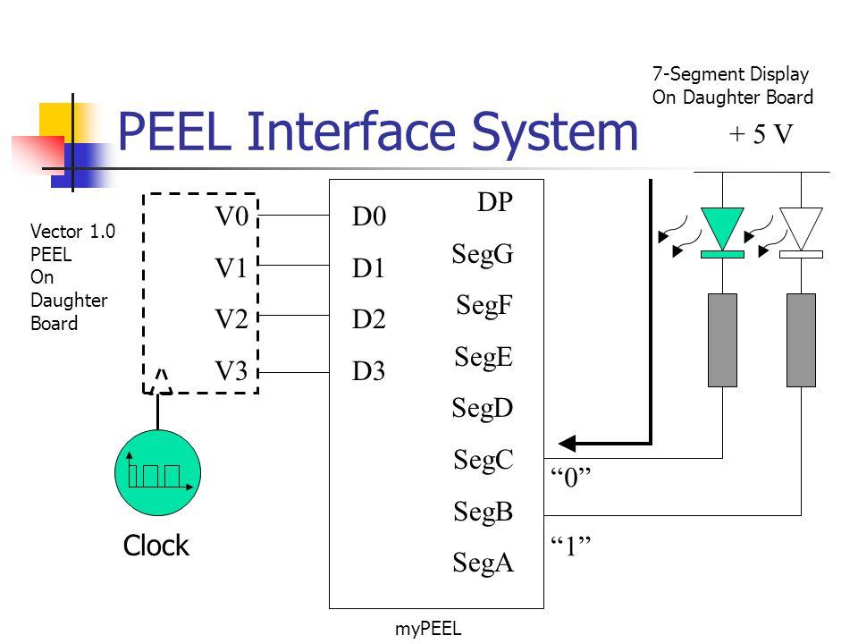 PEEL Interface System + 5 V D0 D1 D2 D3 DP SegG SegF SegE SegD SegC