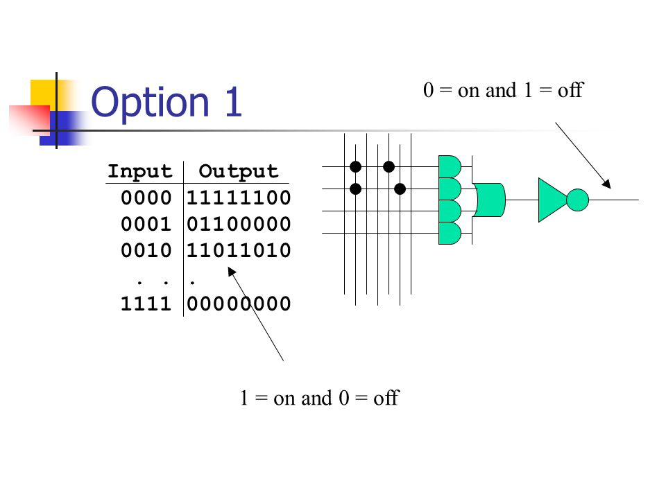 Option 1 0 = on and 1 = off Input Output 0000 11111100 0001 01100000