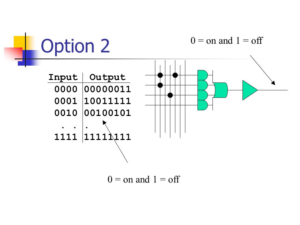 Option 2 0 = on and 1 = off Input Output 0000 00000011 0001 10011111