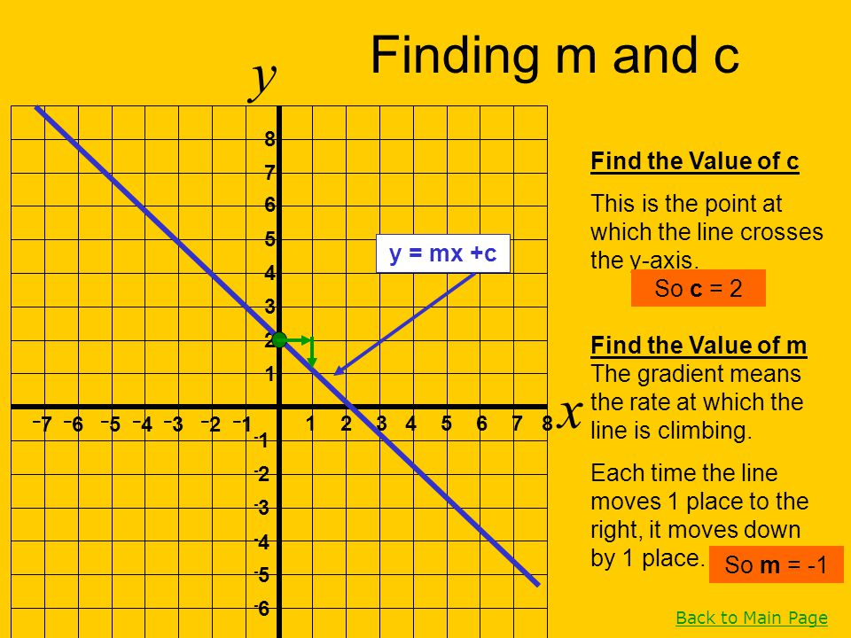 y x Finding m and c Find the Value of c