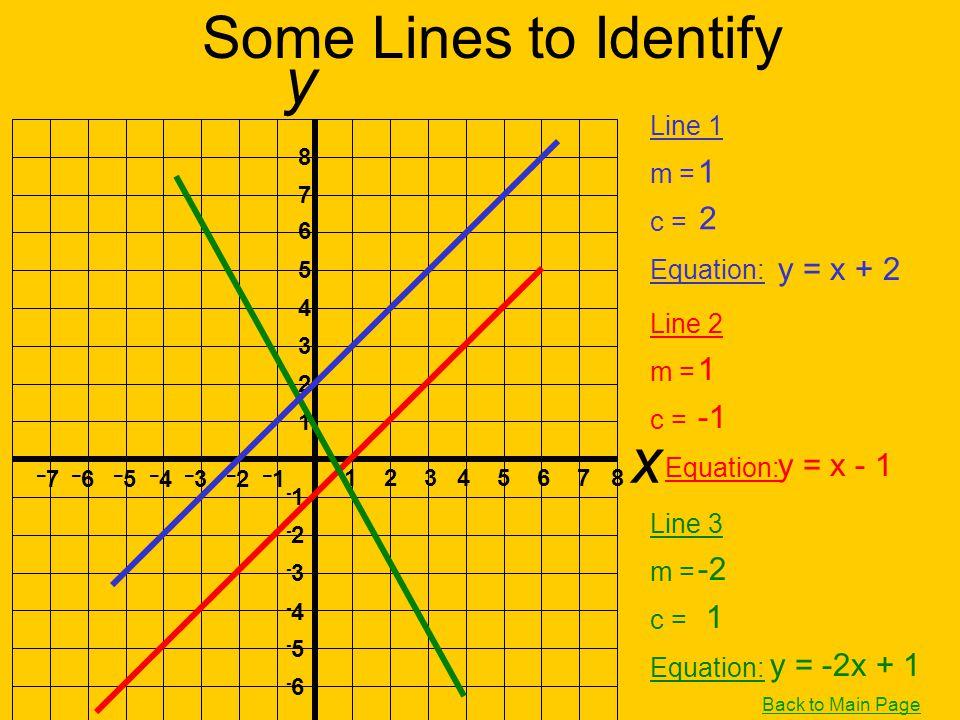 y x Some Lines to Identify 1 2 y = x + 2 1 -1 y = x - 1 -2 1