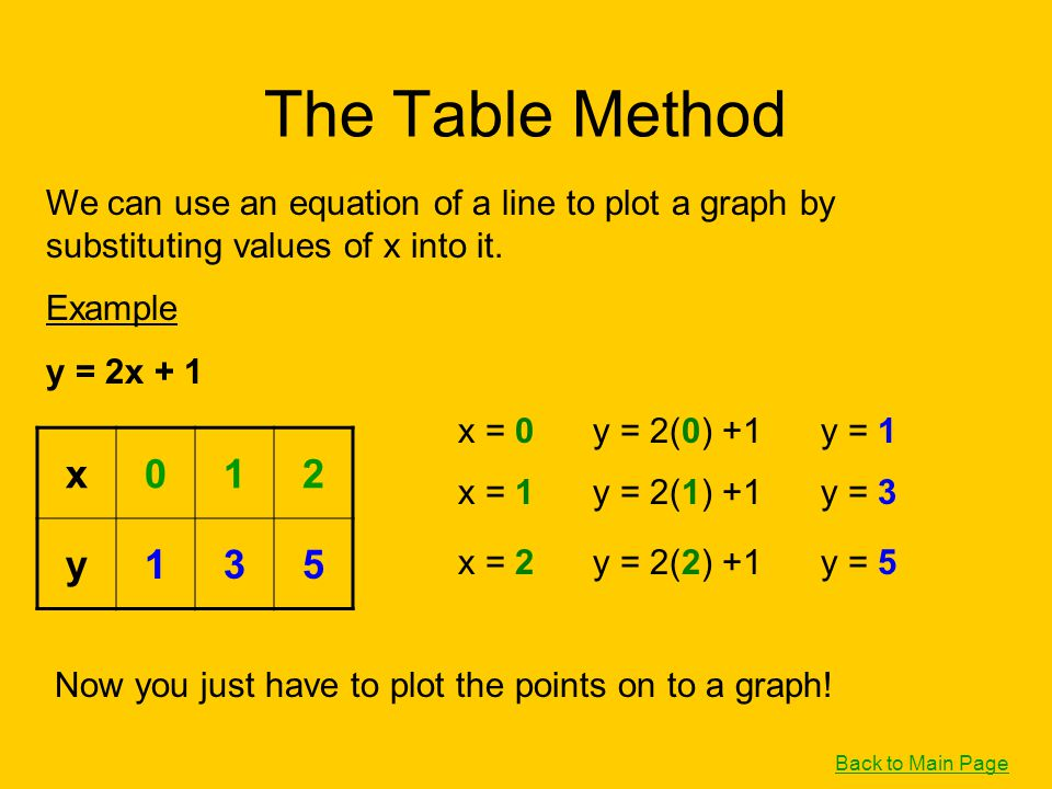 The Table Method We can use an equation of a line to plot a graph by substituting values of x into it.