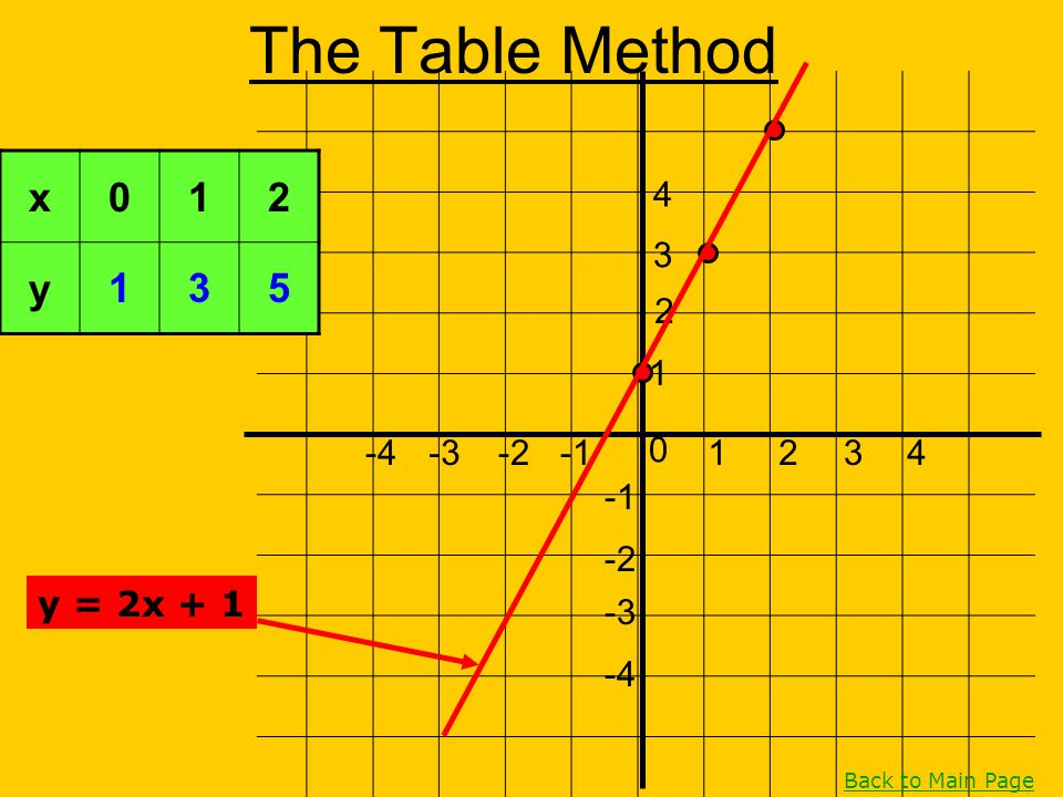 The Table Method x 1 2 y