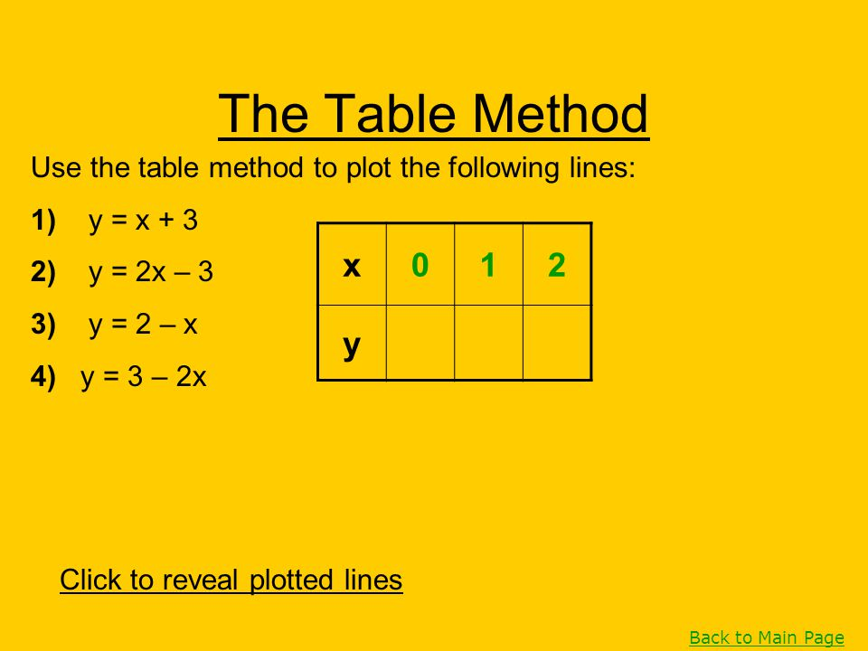The Table Method Use the table method to plot the following lines: 1) y = x + 3. 2) y = 2x – 3.
