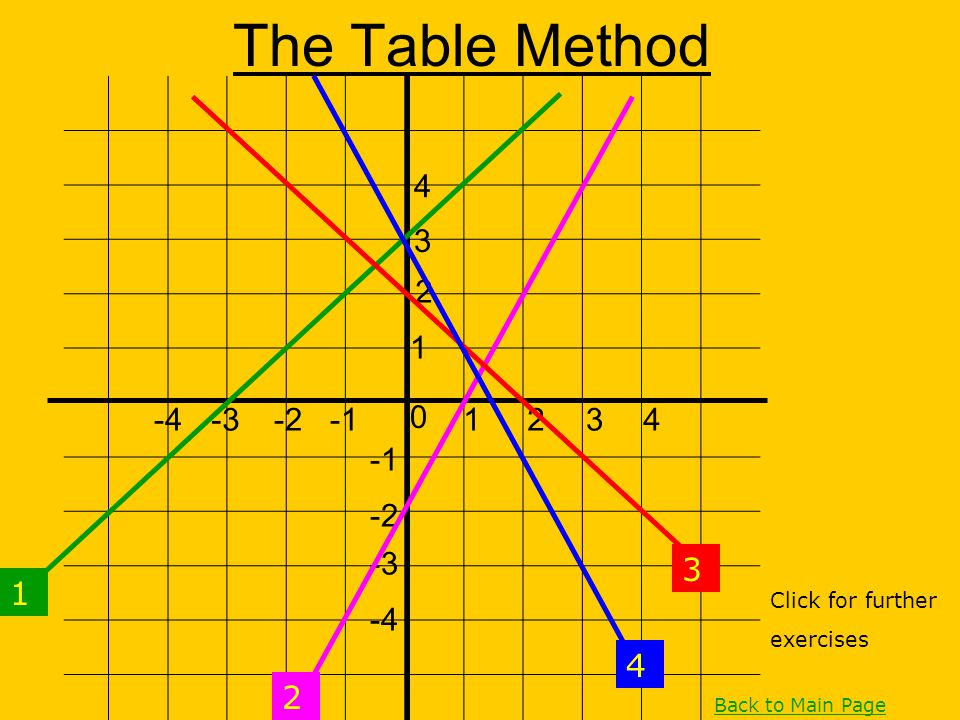 The Table Method 4 3 2 1 -4 -3 -2 -1 1 2 3 4 -1 -2 -3 3 1 -4 4 2