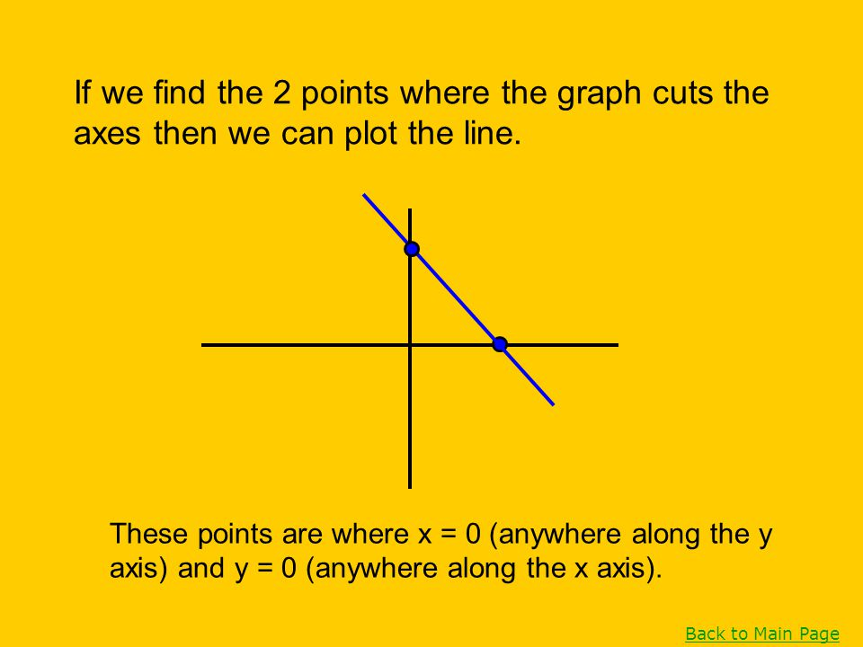 If we find the 2 points where the graph cuts the axes then we can plot the line.