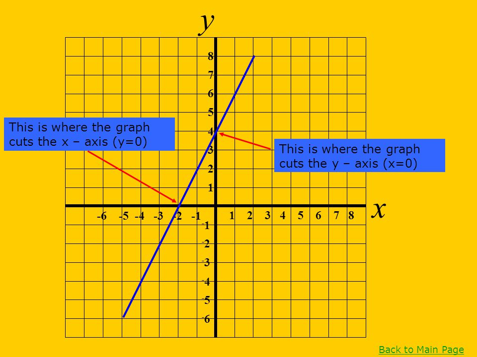 y x 8 7 6 5 This is where the graph cuts the x – axis (y=0) 4 3