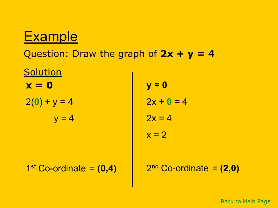 Example Question: Draw the graph of 2x + y = 4 Solution x = 0