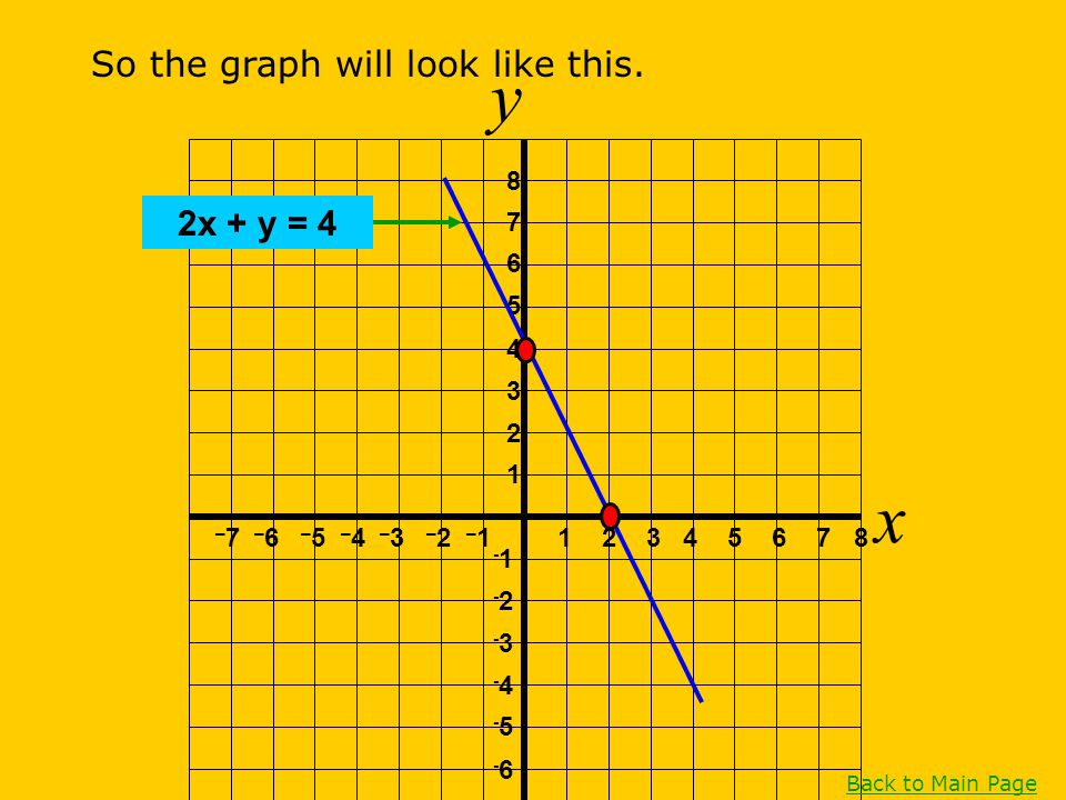 y x So the graph will look like this. 2x + y = 4 1 2 3 4 5 6 7 8 1 2 3