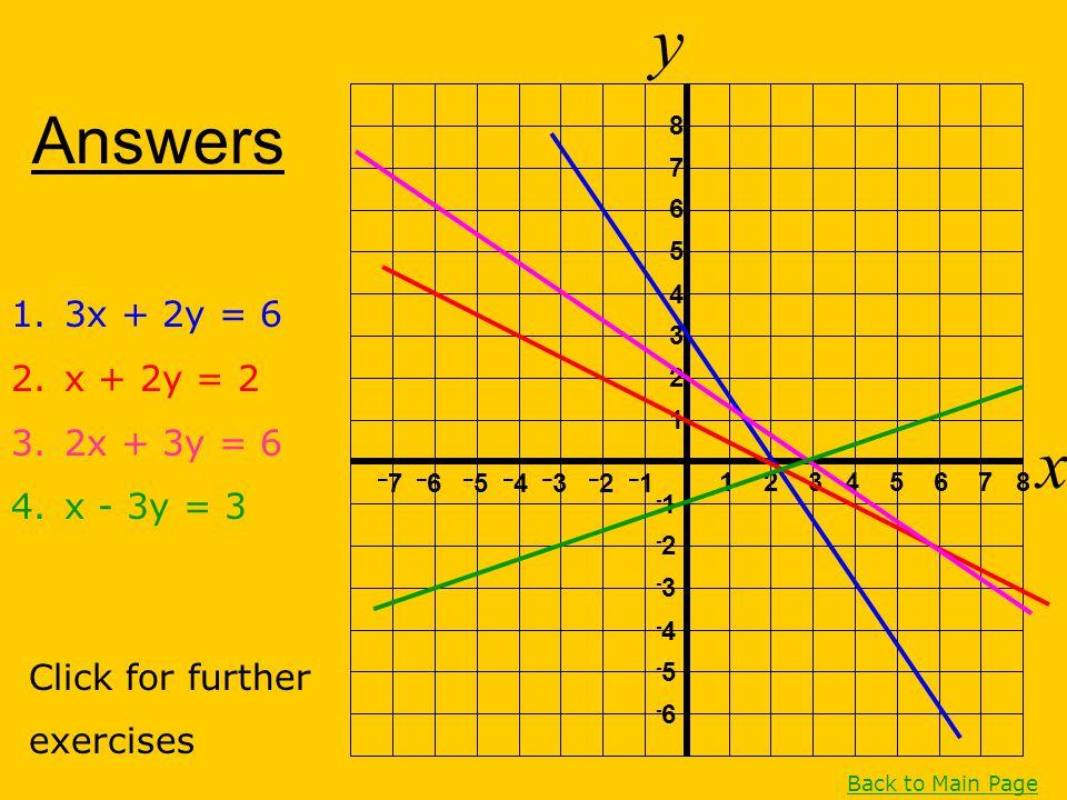 y x Answers 3x + 2y = 6 x + 2y = 2 2x + 3y = 6 x - 3y = 3