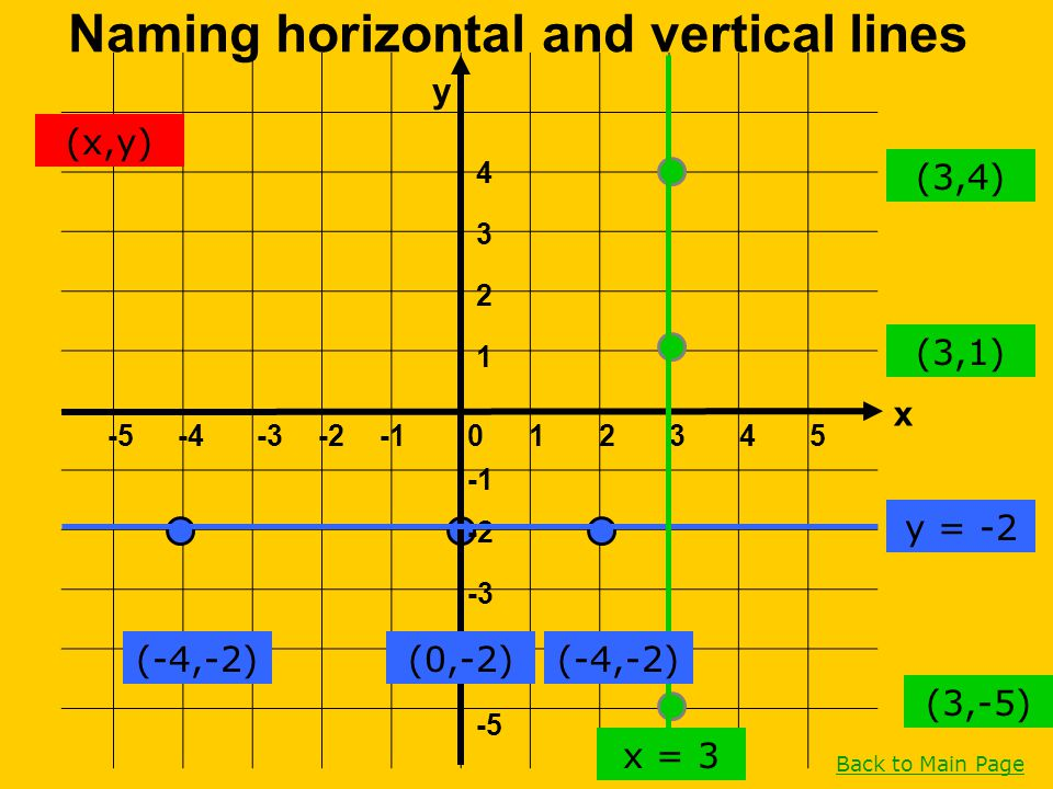 Naming horizontal and vertical lines
