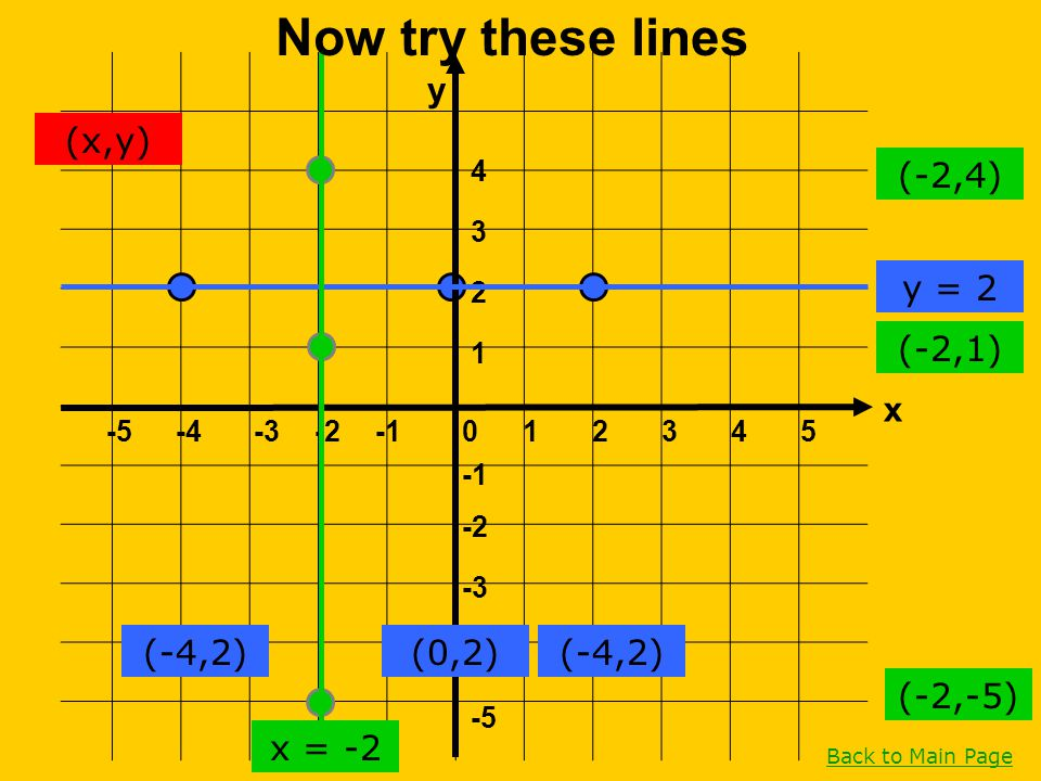 Now try these lines y (x,y) (-2,4) y = 2 (-2,1) x (-4,2) (0,2) (-4,2)