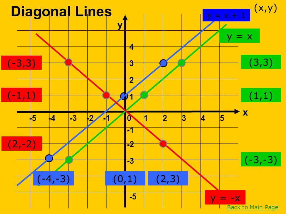 Diagonal Lines (x,y) y y = x (-3,3) (3,3) (-1,1) (1,1) x (2,-2)